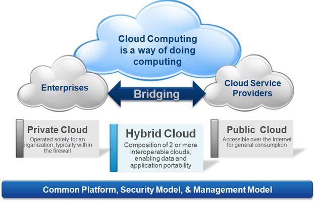 Le Cloud Hybride prend forme
