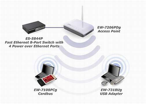Wireless range extender.A cosa serve