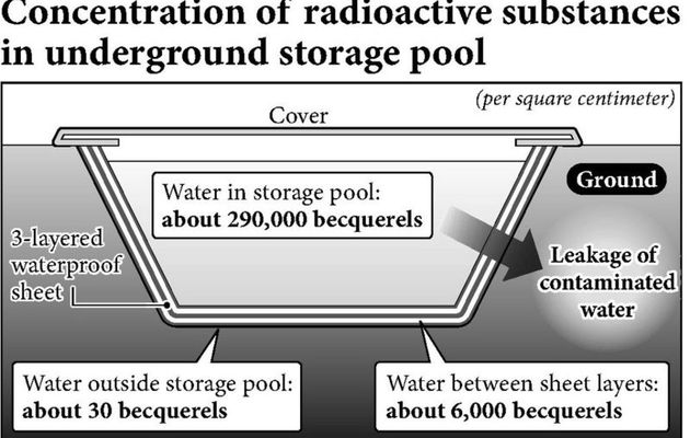 TEPCO underestimates danger again - What credibility?