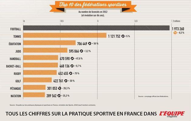 TOP 10 des Fédérations Sportives: La pétanque 9ème ...