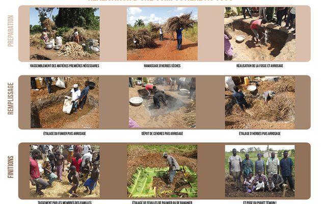 Mise en place d'une compostière, Togo