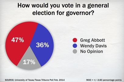 @TexasTribune: #GOP likely candidate for #governor...