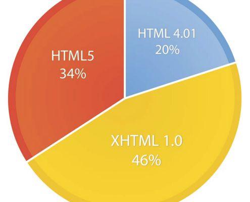 HTML5 ou application iPhone : que choisir ?