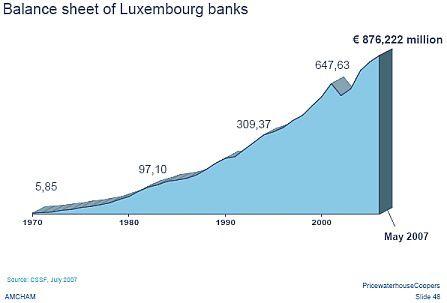 Y'a des trucs qui marchent en Europe ! ou Luxembourg mon amour...