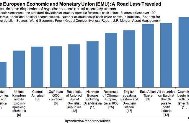 La zone euro plus hétérogène que l'ensemble des pays commençant par M