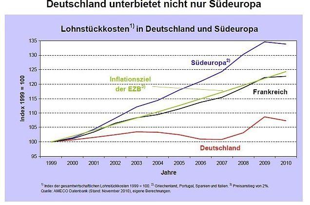 Euro : la double peine