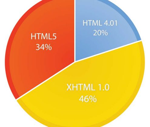 HTML5 ou application iPhone : que choisir ?