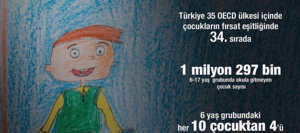 Turchia: 1 bambino su 3 vive al di sotto della soglia di povertà