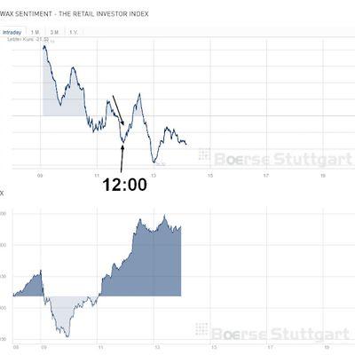 Cominciamo a parlare un po' della nuova strategia di #trading #forex o meglio, del nuovo segnale per...