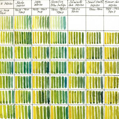 mixing chart PY150 with Indigo different brands comparison