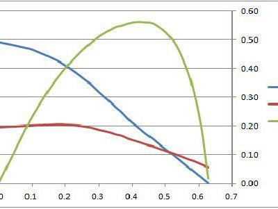 Calcul de la poussée d'une hélice