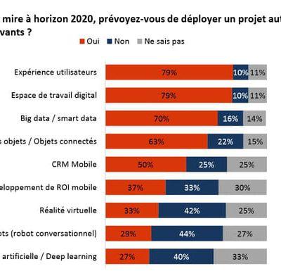 Transformation #digitale : les projets...