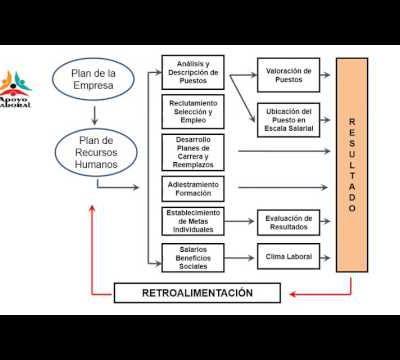 OFERTA DE SERVICIOS PROFESIONALES EN RECURSOS HUMANOS