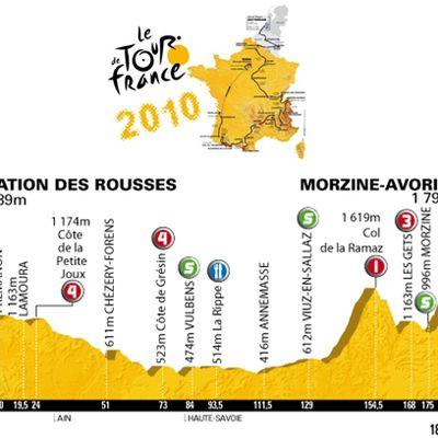 [Dim 11 Juil] Tour de France 2010 : Etape 8 (St. Rousses - Morzine)