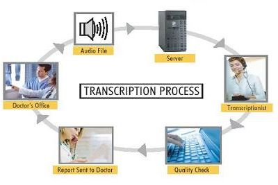 What is Medical Transcription?