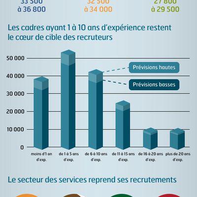 Perspectives et tendances du recrutement des cadres pour 2014