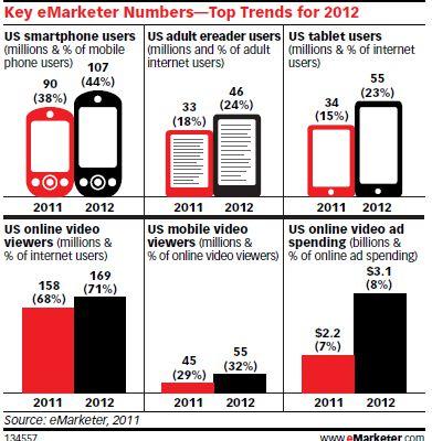 Les tendances 2012 en marketing numérique (article invité)
