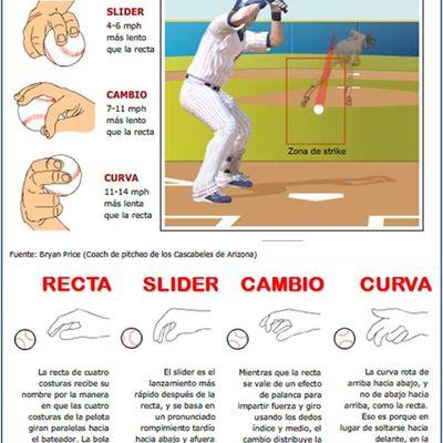 Tipos de Lanzamiento en el Beisbol
