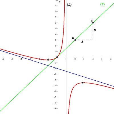 Résolutions graphiques de fonctions en T°ES (et T°S)