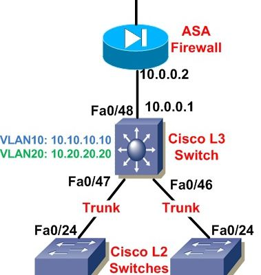How to Configure a Cisco Layer 3 switch-Inter VLAN Routing?