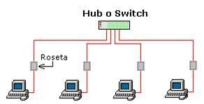 "Norma de cableado ""568-B"" (Cable normal o ""Paralelo"") - Norma de cableado ""568-A"" (Cable ""Cruzado"")"