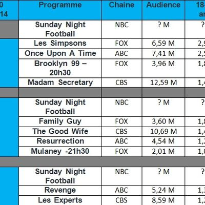 "Audiences USA du Dimanche 09 Novembre 2014 : "" Les Simpsons "" , "" Revenge "" , "" Brooklyn 99 "" a la hausse. "" Madam Secretary "" & "" Family Guy "" chutent."