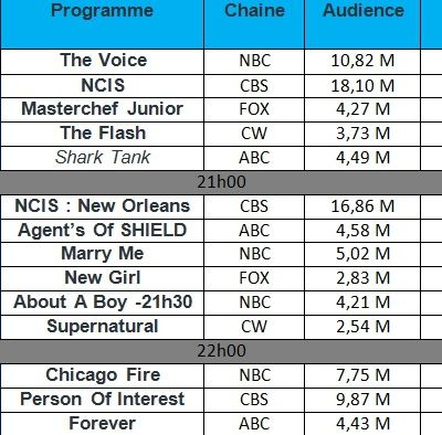 "Audiences USA du Mardi 18 Novembre 2014 : "" NCIS "" , "" NCIS : New Orleans "" & "" Person Of Interest "" a la hausse."
