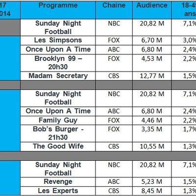 "Audiences USA du Dimanche 16 Novembre 2014 : "" Once Upon A Time "" & "" The Good Wife "" en légère baisse"