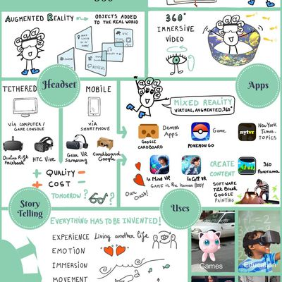 #VR To understand Virtual - Augmented Reality - 360° thanks to a #Sketchnote!