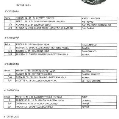 I risultati dell'eliminatoria di Ozegna 14 aprile 2019