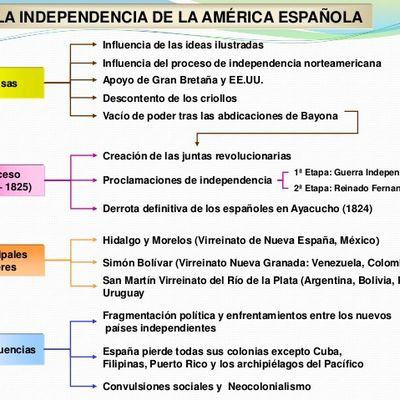 causas de la independencia de las colonias hispanoamericanas