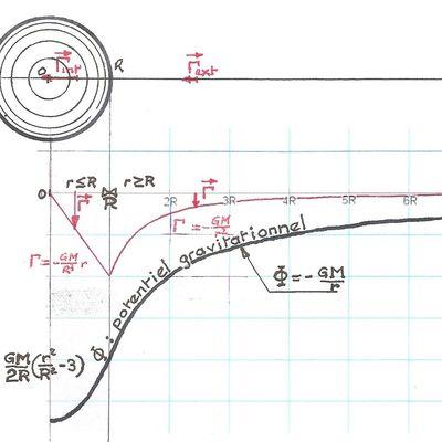 Remplacement de la métrique de Schwarzschild.