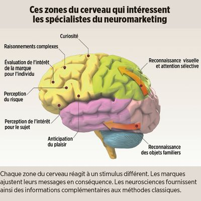 Le Neuromarketing