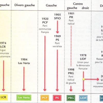 Cours Histoire Tle STMG : L'évolution politique de la V République 3/3