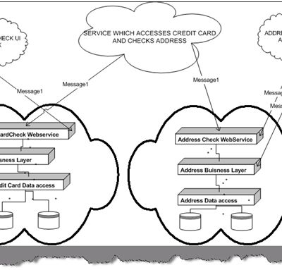 .NET architecture (SOA) interview questions: - What is Service Oriented architecture?
