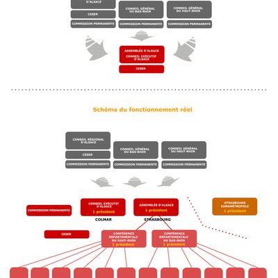 Des infographies pour mieux comprendre le conseil d'Alsace