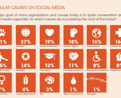 12 Must-Know Stats About Social Media,...