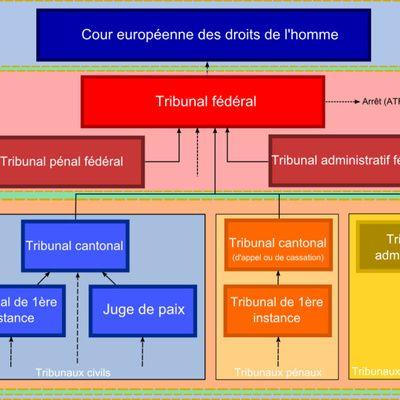 Comment faire un organigramme hiérarchique?