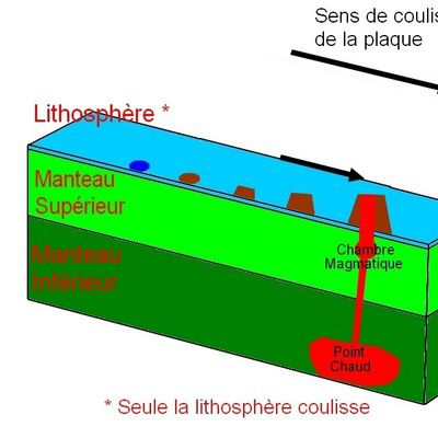Géologie : comment fonctionne un point chaud ?