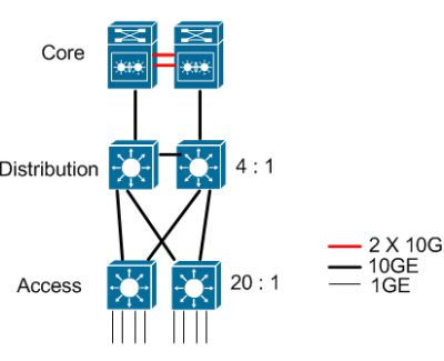How to Build 10G Network Within Budget
