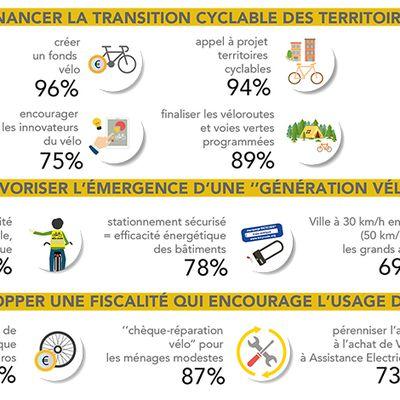 Les candidats sont unanimes (quand ils répondent ...) : la France doit changer de braquet ...