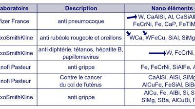 Une étude scientifique révèle la présence de contaminants particulaires inexpliquée dans 44 vaccins français et italiens