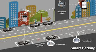 Europe is the Largest Smart Parking Systems Market Due To Upsurge Use of Camera and Ultrasonic Sensor