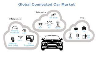 Connected Car Market Report 2024: Emerging Consumer Market for Mobile Order and Pay Systems in Cars
