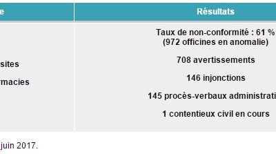 Information du consommateur sur le prix des médicaments vendus en pharmacie
