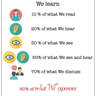 Why we learn better by doing ?