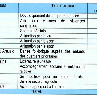 Subventions aux associations votées au 2 mars 2018