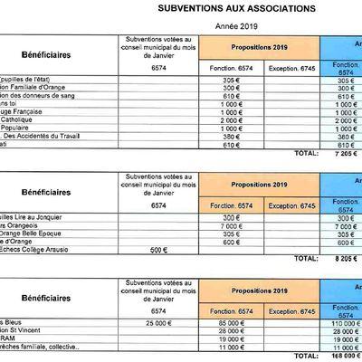 Tableau des subventions, voté en avril 2019 et plus.