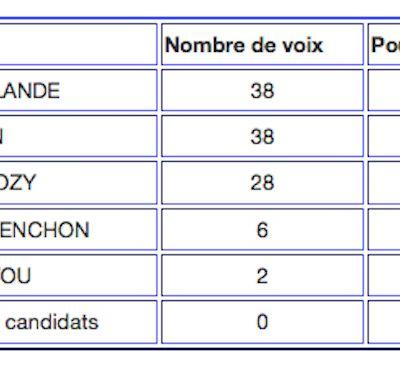 Des éléments pour comparer les résultats des élections à Poggiolo et chez les voisins