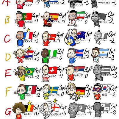 Allemagne et Colombie se relancent, l'Angleterre et la Belgique cartonnent !!